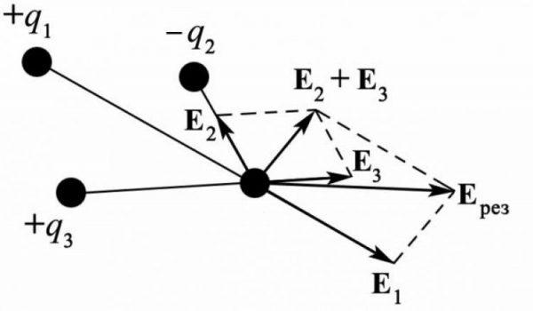 Построение результирующего вектора напряженности