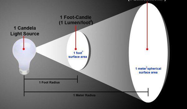 Изменение освещённости с расстоянием