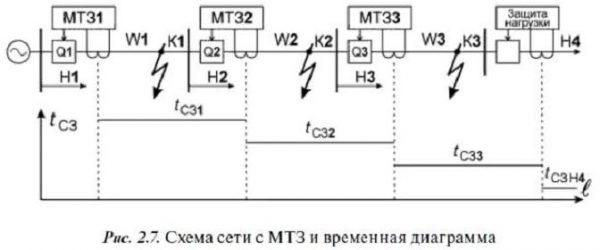 Схема МТЗ