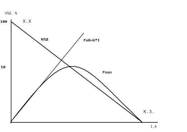 Мощность Р и КПД