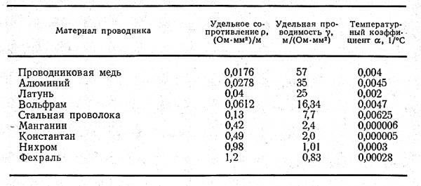 Таблица удельных проводимостей и температурных коэффициентов