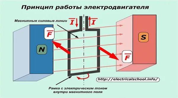 Электродвигатель (принцип работы)