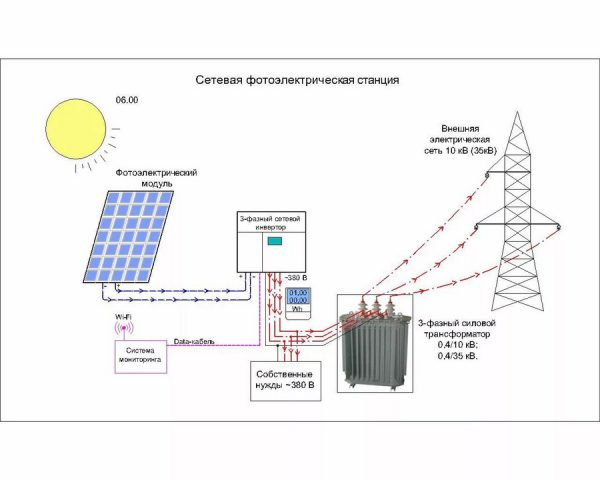 Энергоснабжение от солнечных батарей