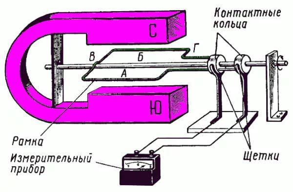 Электрогенератор (принцип работы)