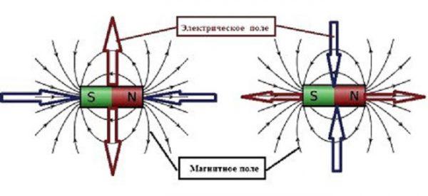 Структура электрического поля