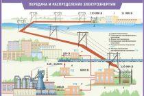 Структура электросети с элементами, где возникает реактивная составляющая в нагрузке