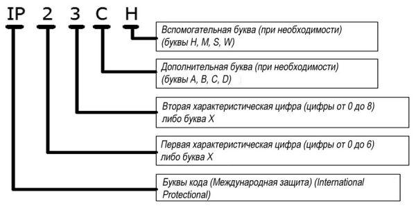 Структура кода IP