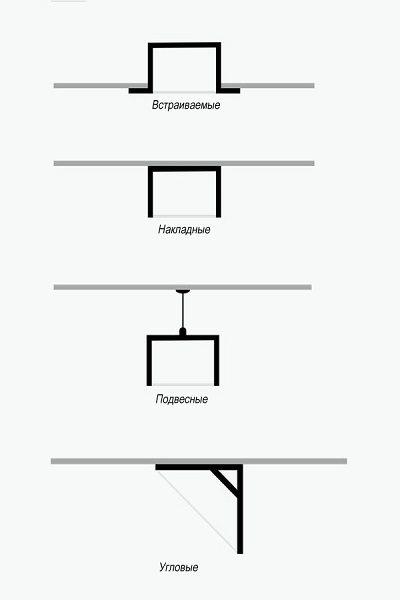 Основные виды коробов для светодиодных лент
