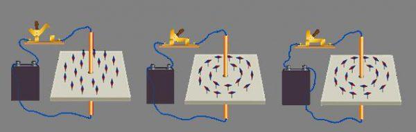 Взаимодействие электромагнитного поля с магнитной стрелкой