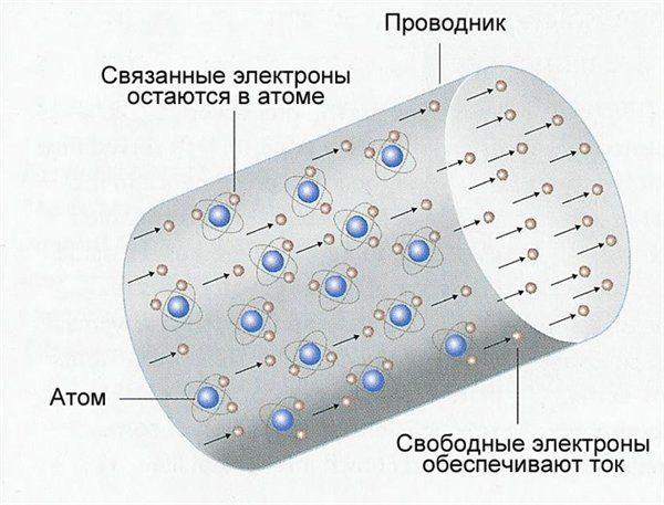 Ориентированное движение электронов в проводнике