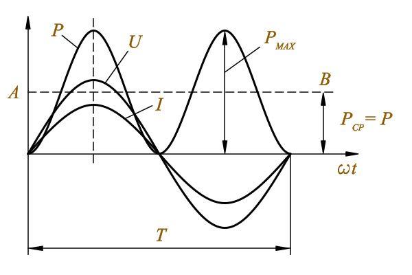 Графика видоизменения силы тока и напряжения