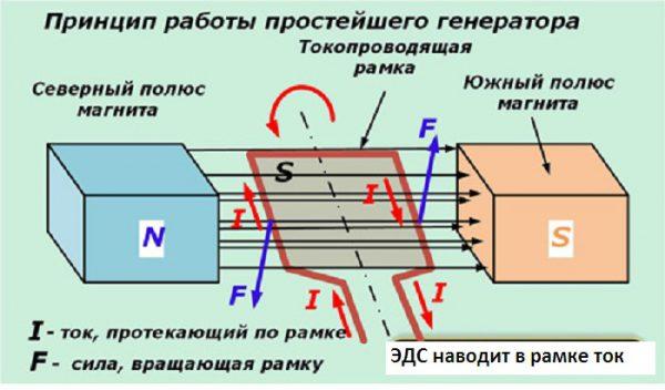 Пример получения ЭДС и тока в рамке металлического проводника