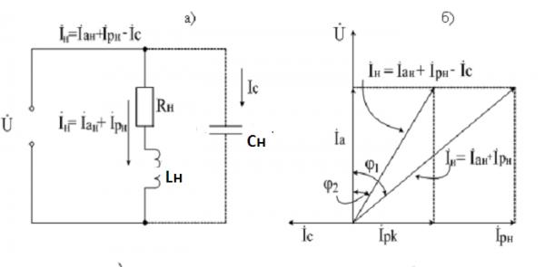 Векторная диаграмма показывает компенсацию реактивной мощности при изменении токовой нагрузки