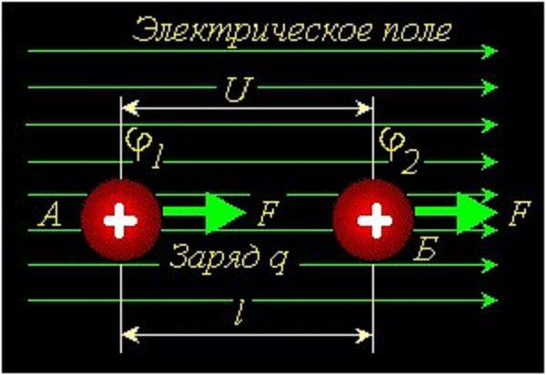 Передвижение электрона из точки А в точку Б