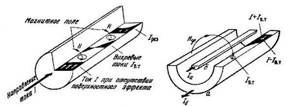 Неравномерное распространение силы тока по поверхности