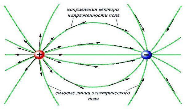 Схема электрического поля