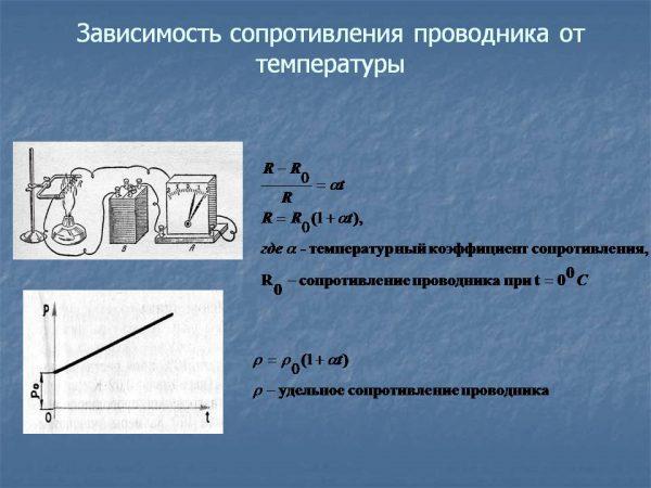 Влияние температуры проводника на сопротивление