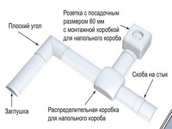 Комплектующие элементы напольного кабель канала
