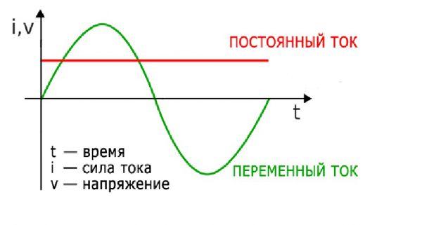Синусоида постоянного и переменного тока