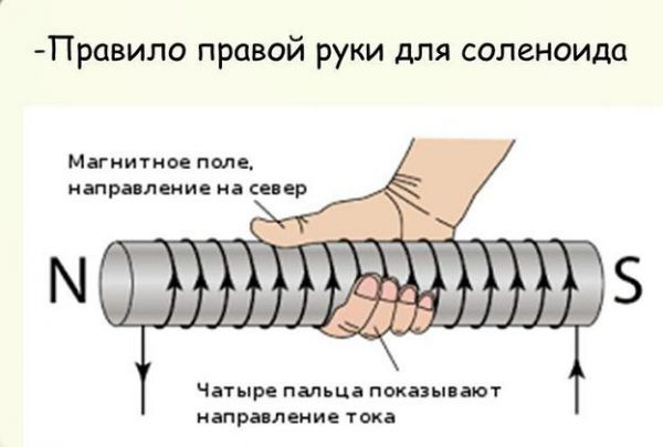 Закон правой руки для соленоида с током