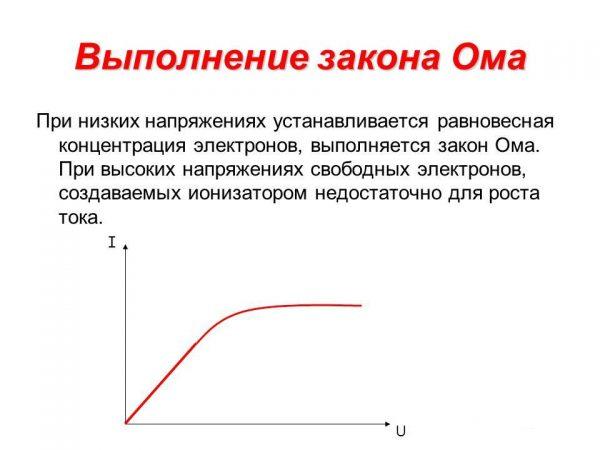Основной закон физики для высокого напряжения