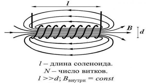 Поток магнитного поля соленоида
