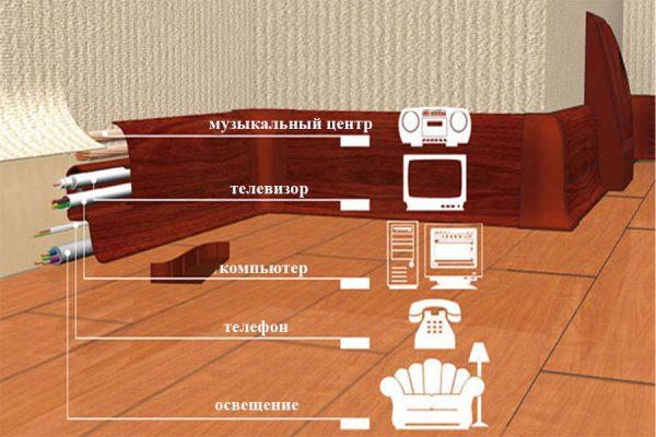 Расположение электрических кабелей разного назначения в электромонтажном плинтусе