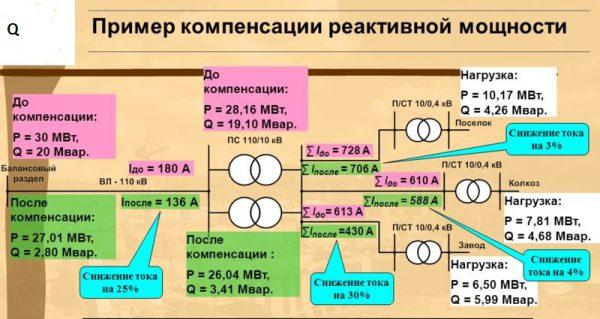 Распределение устройств копенсации по уровням СЭС