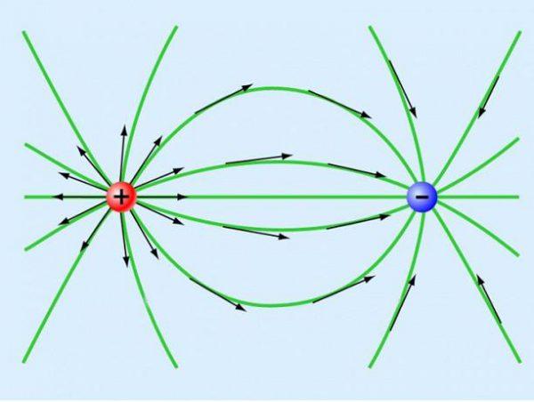 Силовые поля заряженных частиц