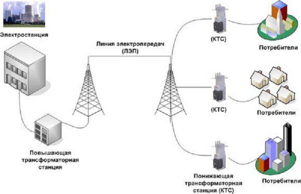 Схема магистрали передачи и преобразования электроэнергии