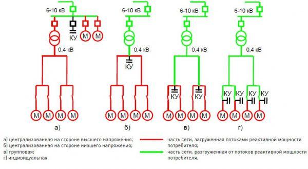 Схема размещения компенсирующих емкостных установок