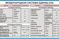 Система международных единиц