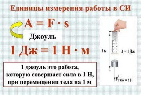 Формула нахождения работы