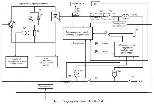 Функциональная схема тиристорного преобразователя
