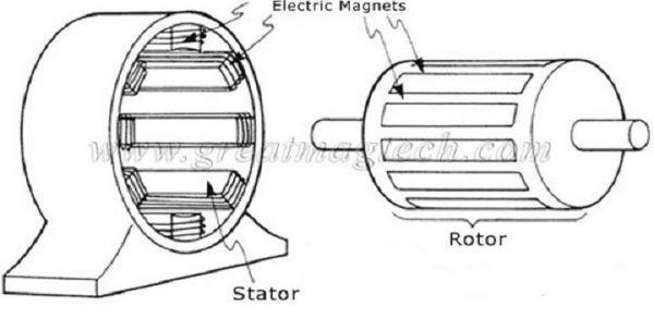 Индуктивное взаимодействие статора и ротора