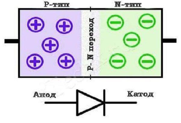 Структурная схема диода