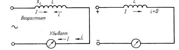 Включенная в электроцепь катушка индуктивности на схеме с обозначенными изменениями тока