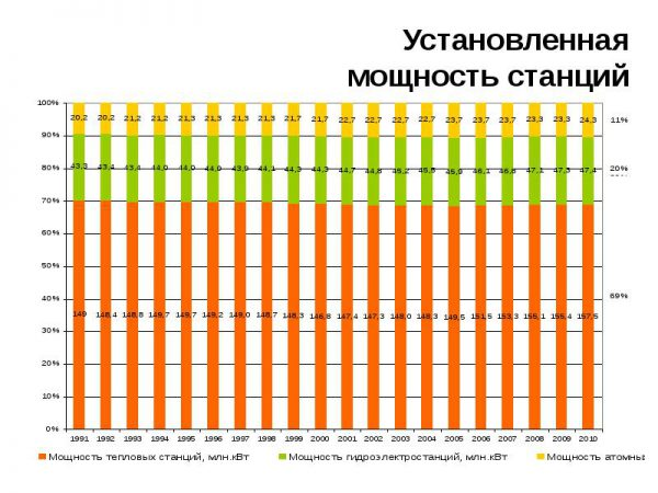 Установленная мощность российских электростанций