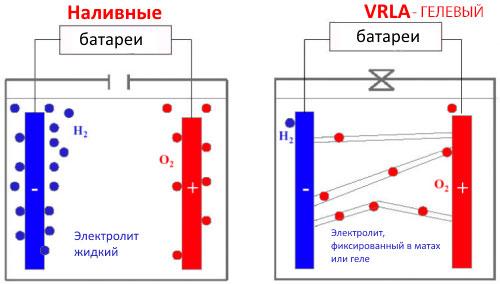 Принцип работы наливной и гелевой батарей