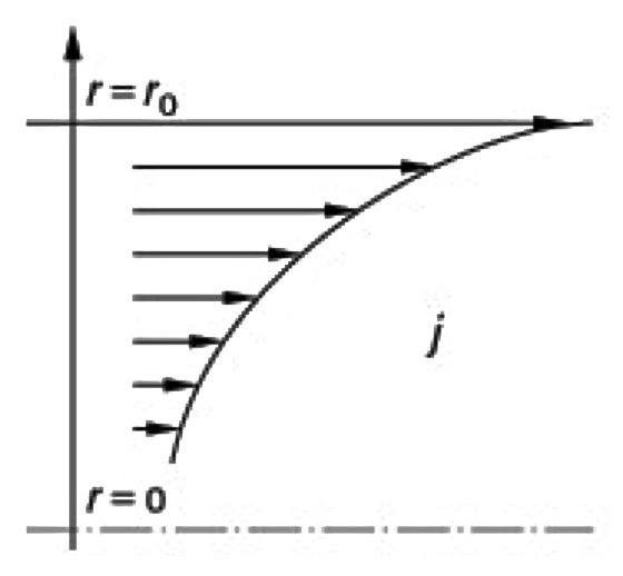 Распределение плотности тока в проводнике