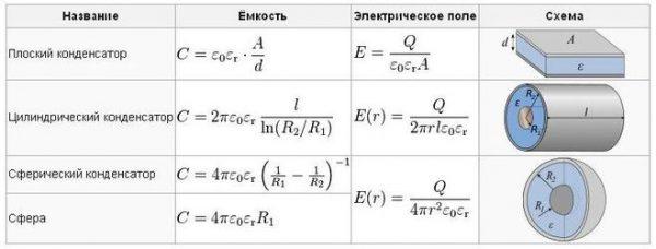 Формулы емкости для различных конденсаторов