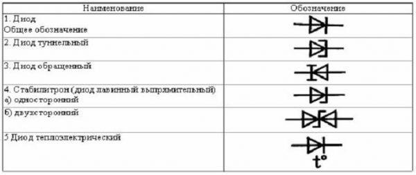 Электрическое изображение различных типов диодов