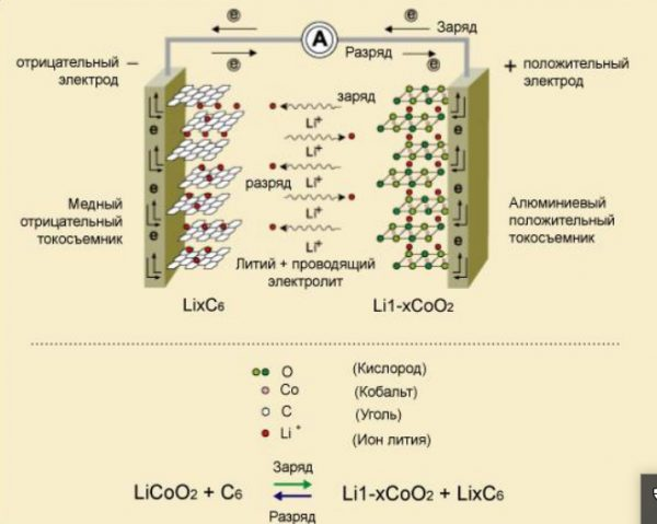 Как работает Li-ion аккумулятор