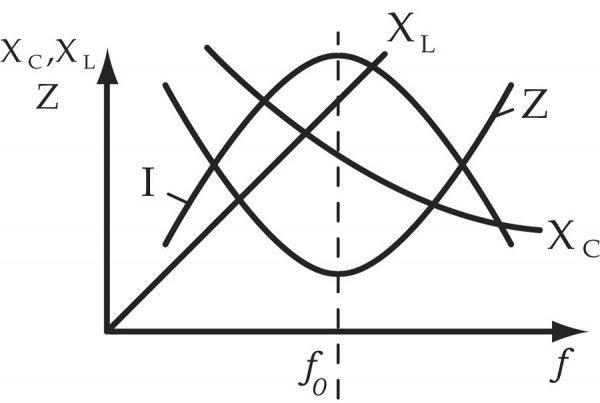 Резонансные кривые, показывающие зависимости параметров электроцепи, в том числе индуктивного сопротивления от частоты