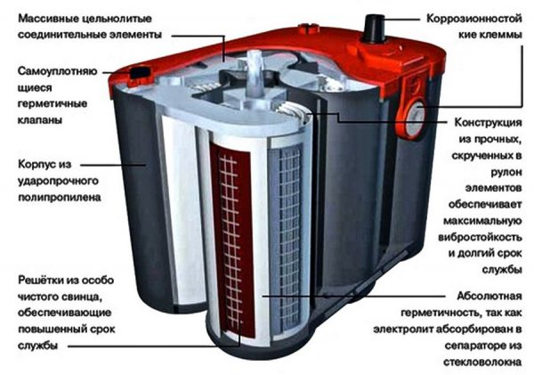 Устройство аккумулятора AGM