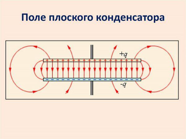 ЭП конденсатора