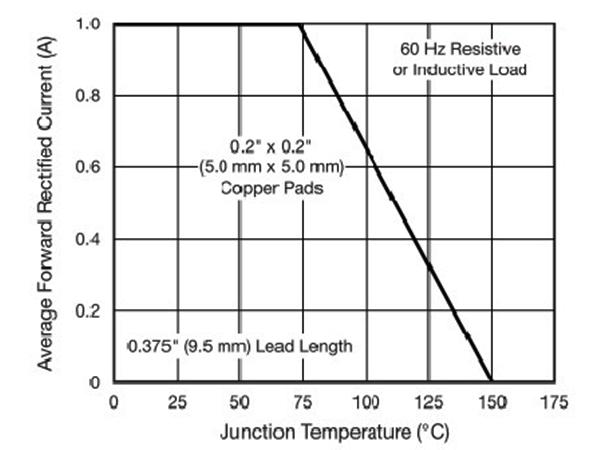 Зависимость тока от температуры