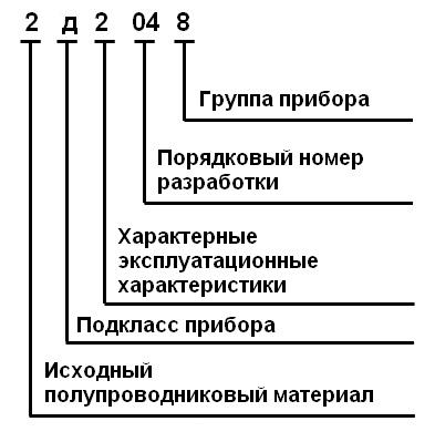 Расшифровка кода из букв и цифр