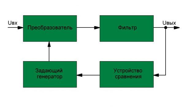 Блок-схема стабилизатора импульсного типа