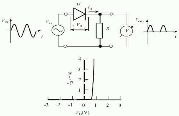 График электронного перехода